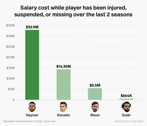 3 charts that show Neymar has been a massive waste of money at Paris Saint Germain