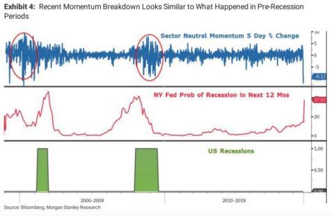 Acciones de impulso durante las 2 últimas recesiones
