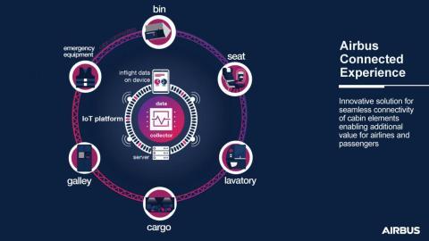 La Airbus Connected Experience espera conectar digitalmente a los pasajeros y tripulaciones con el avión en sí.