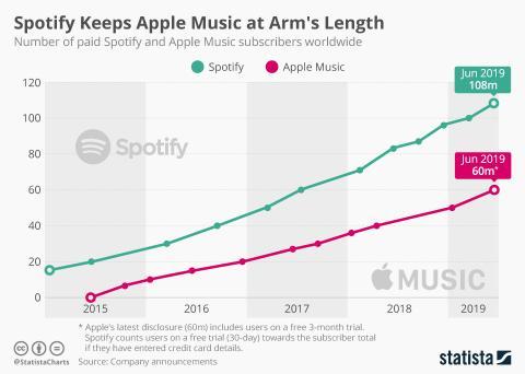 Spotify y Apple lideran la guerra de la musica en streaming