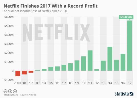 Beneficios de Netflix desde el año 2000