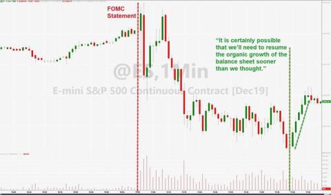 Comportamiento de las bolsas durante la rueda de prensa de Powell