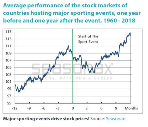 Comportamiento medio de los mercados con la celebracion de eventos deportivos