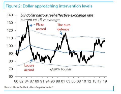 El dólar estadounidense se aproxima a valores de intervención