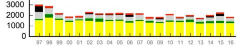 Emisiones anuales de carbono de 1997 a 2016 derivadas de los incendios: sabana (amarillo), bosque boreal (verde oscuro), bosque templado (verde claro), deforestación en los trópicos (gris), turberas (negro) y quemas agrícolas (rojo).