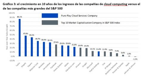 Evolución de los ingresos de las compañías de cloud computing
