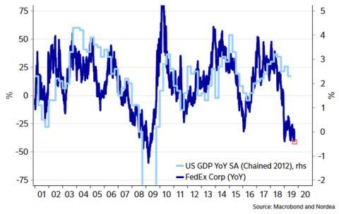 Evolución del PIB de EE.UU. respecto a FedEx