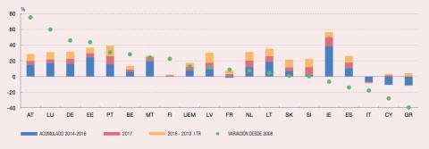 Evolución de los precios de la vivienda en la eurozona
