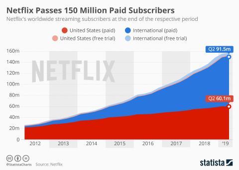 Evolución de suscriptores de Netflix desde el año 2012