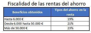 Fiscalidad de las rentas de ahorro en el IRPF