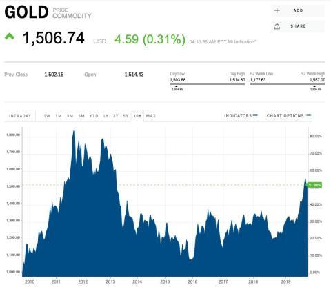 El oro está en su punto más alto desde 2013