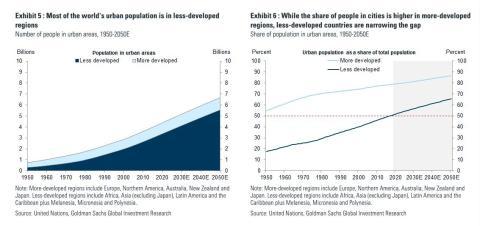 La mayoría de la población mundial pronto vivirá en ciudades que son las más vulnerables al cambio climático, según Goldman.