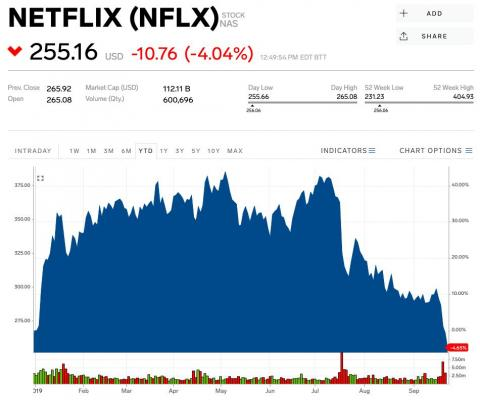 Netflix sees 2019 gains wiped out after its biggest Wall Street bull slashes his price target