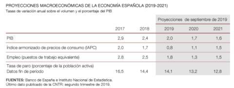 Proyecciones de septiembre del Banco de España