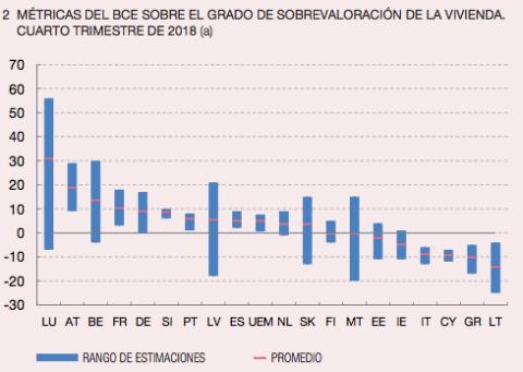 Rango de estimaciones del precio de la vivienda del BCE respecto a los países de la eurozona
