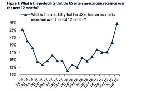 Recession fears have hit an all-time high, a new Bank of America survey shows