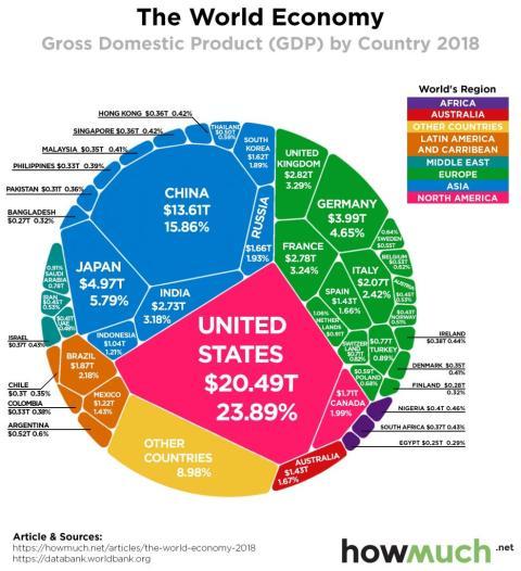 Reparto por países del PIB nominal