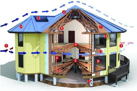 Un corte muestra el diseño estructural de una casa Deltec.