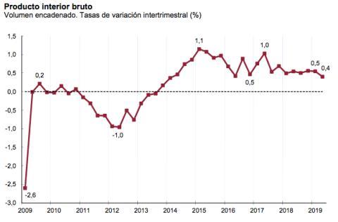 Variación del crecimiento intertrimestral del PIB de España entre 2009 y 2019