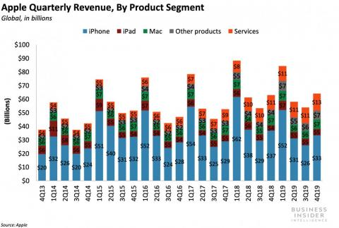 Apple beat Q4 sales and profit targets as a wearables surge overshadowed the ongoing iPhone funk