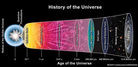 Una representación artística del modelo estándar de la cosmología.