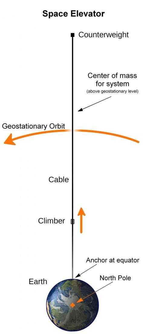 """El diseño básico de un ascensor espacial implicaría un cable, o """"atadura"""", que podría estirarse desde un ancla en el suelo hasta un contrapeso en el espacio."""