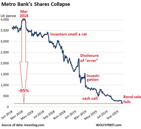 Cómo se han depreciado las acciones de Metro Bank ante los problemas en la entidad