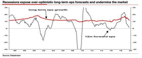 Comportamiento de las ganancias por acción durante la recesión