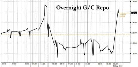 Efecto de las subastas de recompra de la Reserva Federal tras el cierre del mercado