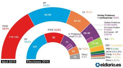 Encuesta de Celeste-Tel para las elecciones generales del 28 de abril