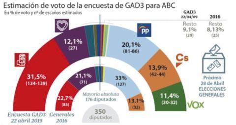 Encuesta de GAD3 para las elecciones generales del 28 de abril