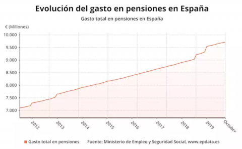 Evolución del gasto en pensiones hasta octubre de 2019 (Ministerio de Trabajo)