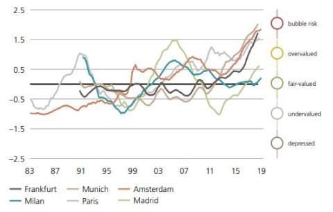 Evolución del riesgo de una burbuja inmobiliaria en 6 ciudades de la eurozona, según UBS