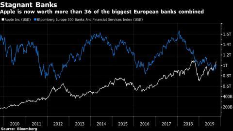 Evolución de la valoración de Apple respecto a los mayores 36 bancos de Europa