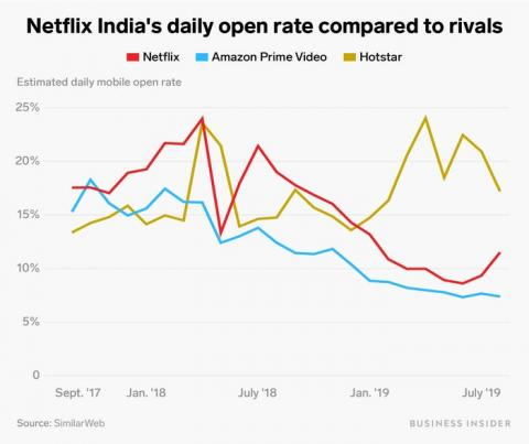 Gráfico Netflix 3