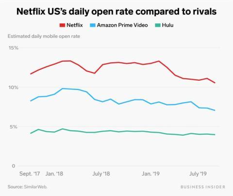Gráfico Netflix 4