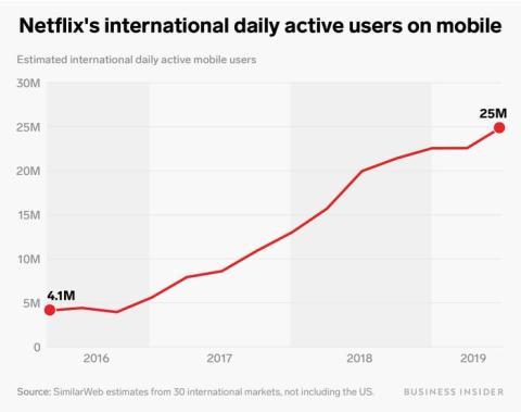 Gráfico Netflix