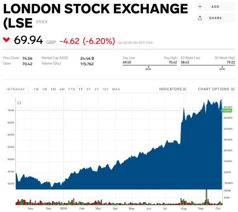 LSEG's share price has continued to rise since the start of the year