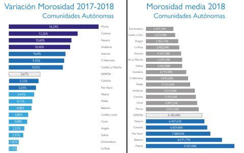 Estudio FIM sobre la Morosidad de Arrendamientos Urbanos en España 2019