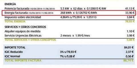 Lo que nadie te había contado sobre el precio de la electricidad