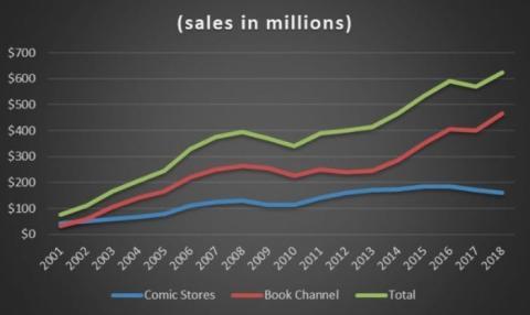 Las novelas gráficas han aumentado su popularidad a través del canal de libros.