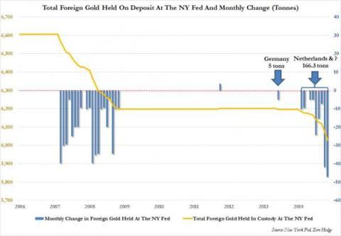 Repatriación de reservas de oro