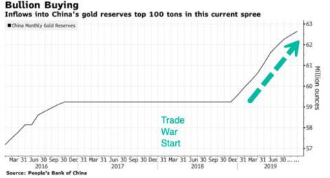 Reservas de oro de China