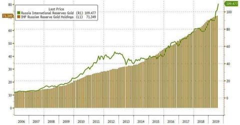 Reservas de oro de Rusia