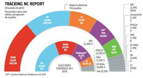 Resultados de la encuesta de NC Report antes de las elecciones del 28 de abril