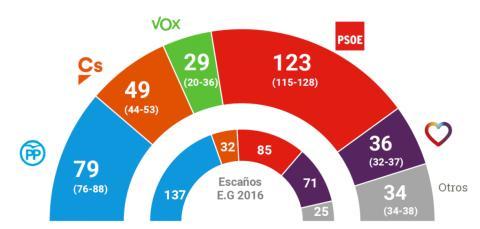 Resultados de la última encuesta de Metroscopia antes de las elecciones generales del 28 de abril