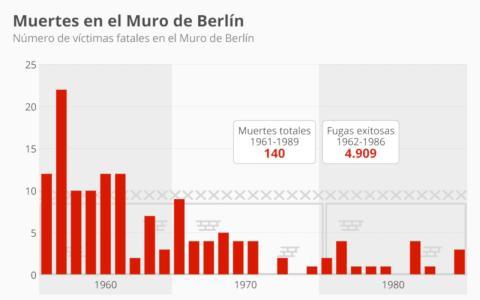 Este gráfico muestra las muertes que ocasionó el Muro de Berlín.