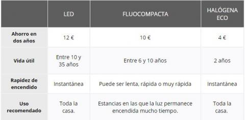 Ahorro con las luces LED