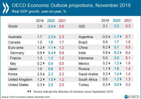 This chart shows how hard Trump's trade war is hammering global growth