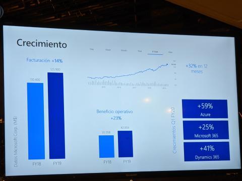 Crecimiento Microsoft